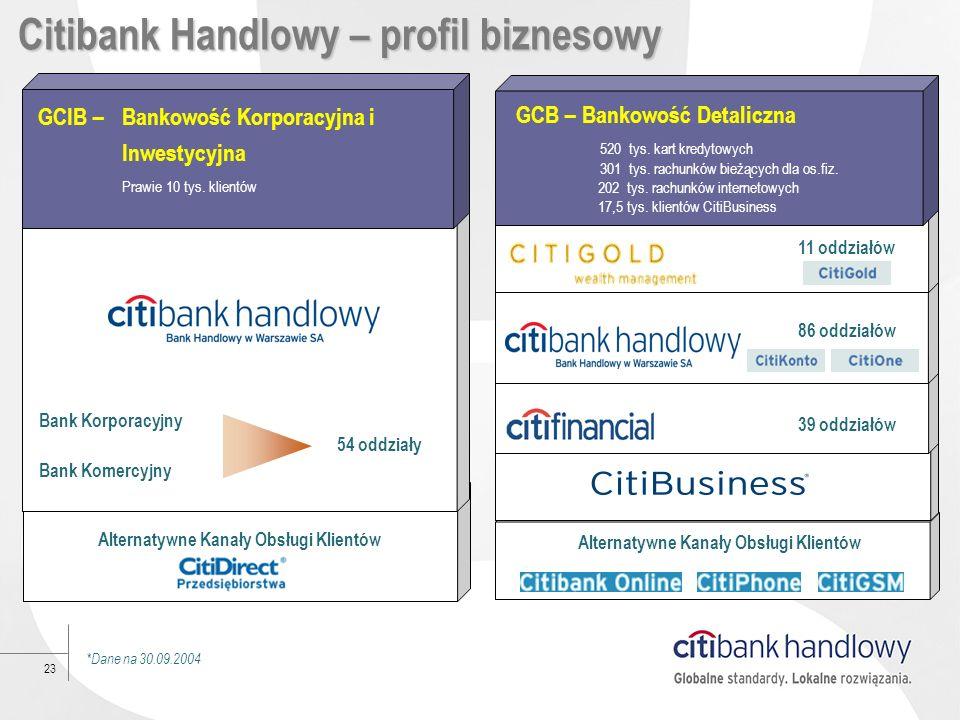 23 GCB – Bankowość Detaliczna 520 tys. kart kredytowych 301 tys. rachunków bieżących dla os.fiz. 202 tys. rachunków internetowych 17,5 tys. klientów C