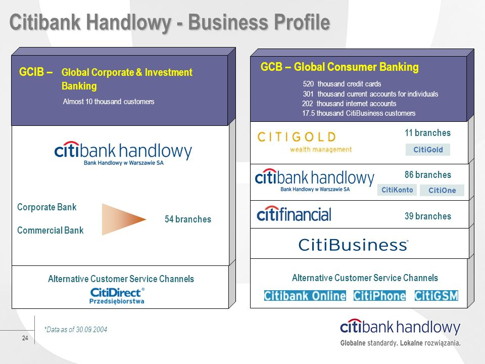 24 GCB – Global Consumer Banking 520 thousand credit cards 301 thousand current accounts for individuals 202 thousand internet accounts 17.5 thousand