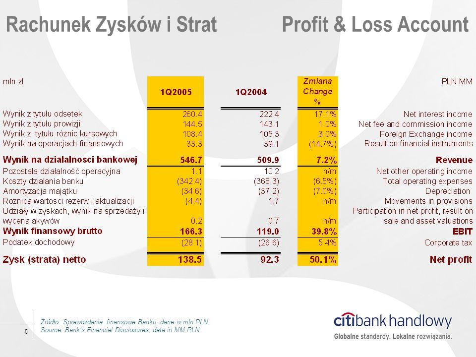 5 Rachunek Zysków i StratProfit & Loss Account Źródło: Sprawozdania finansowe Banku, dane w mln PLN Source: Banks Financial Disclosures, data in MM PL