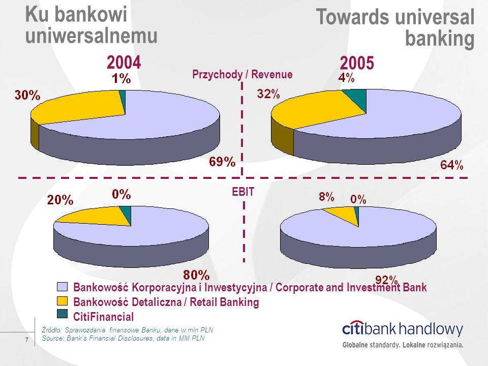7 Ku bankowi uniwersalnemu Źródło: Sprawozdania finansowe Banku, dane w mln PLN Source: Banks Financial Disclosures, data in MM PLN Towards universal