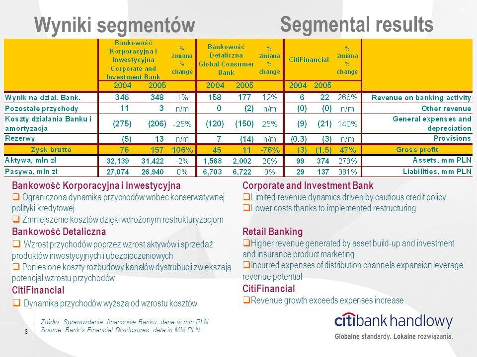 8 Wyniki segmentów Źródło: Sprawozdania finansowe Banku, dane w mln PLN Source: Banks Financial Disclosures, data in MM PLN Segmental results Bankowoś
