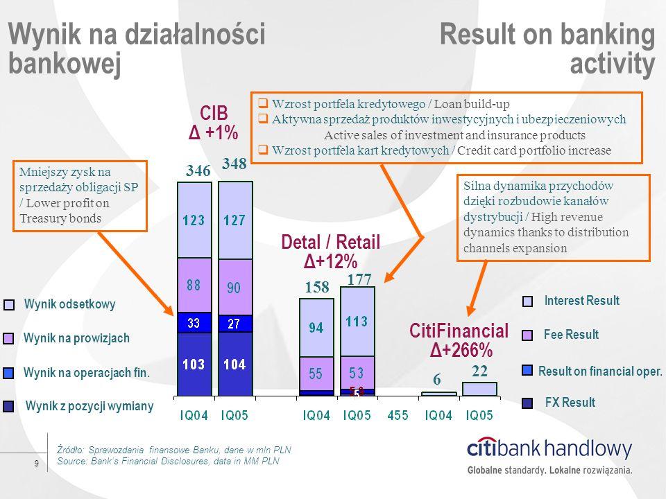 9 Wynik na działalności bankowej Result on banking activity 6 Źródło: Sprawozdania finansowe Banku, dane w mln PLN Source: Banks Financial Disclosures