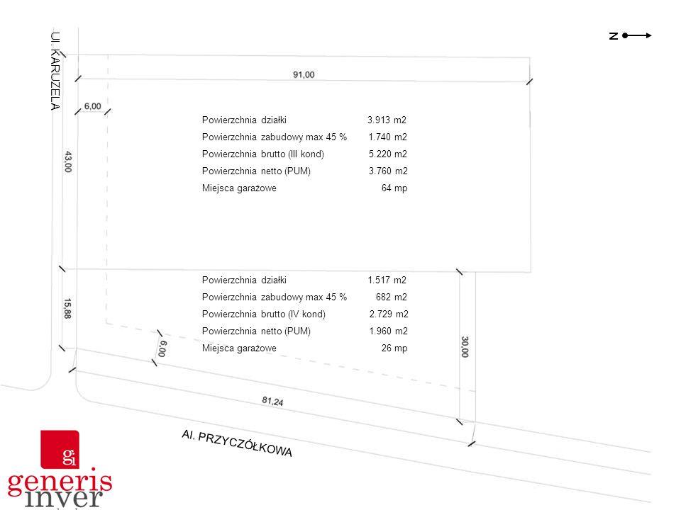 Powierzchnia działki 3.913 m2 Powierzchnia zabudowy max 45 % 1.740 m2 Powierzchnia brutto (III kond) 5.220 m2 Powierzchnia netto (PUM) 3.760 m2 Miejsc