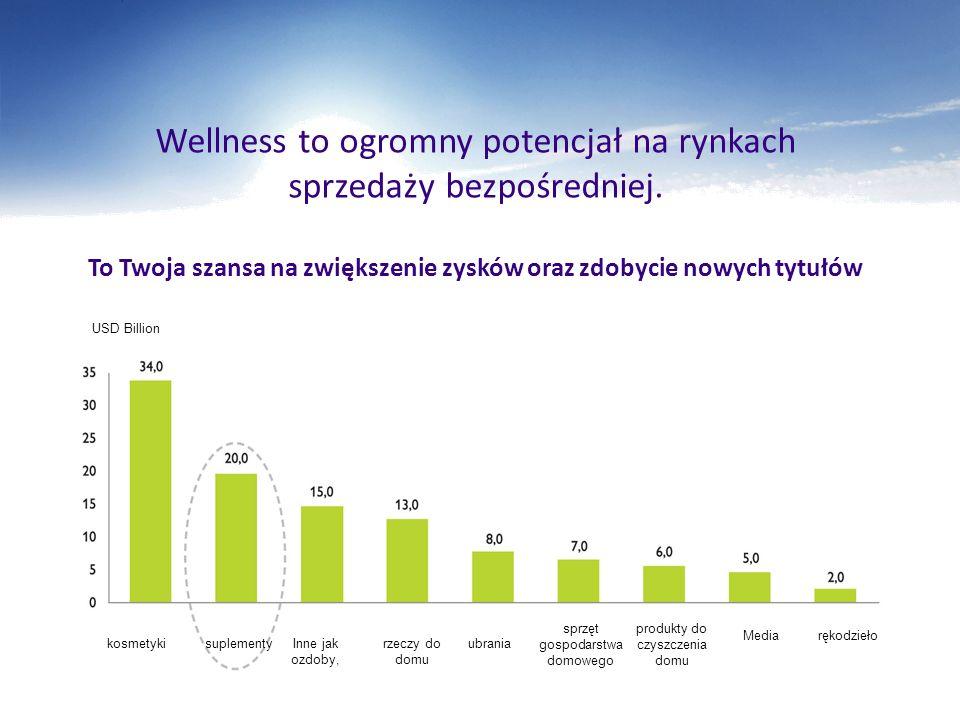 Wellness to ogromny potencjał na rynkach sprzedaży bezpośredniej. To Twoja szansa na zwiększenie zysków oraz zdobycie nowych tytułów USD Billion kosme