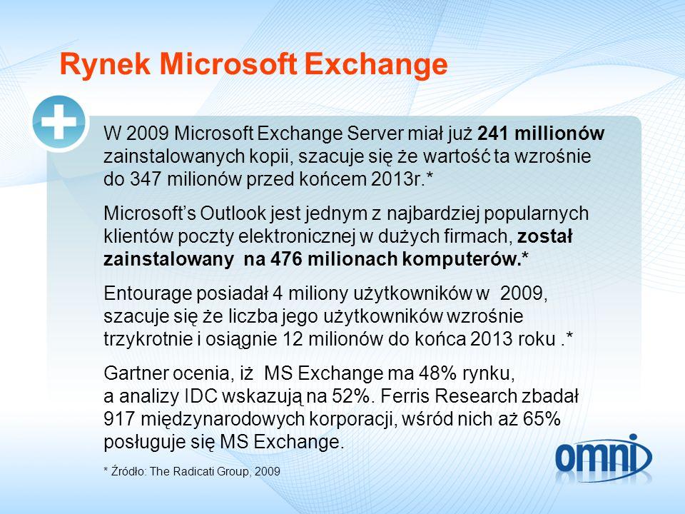Rynek Microsoft Exchange W 2009 Microsoft Exchange Server miał już 241 millionów zainstalowanych kopii, szacuje się że wartość ta wzrośnie do 347 mili
