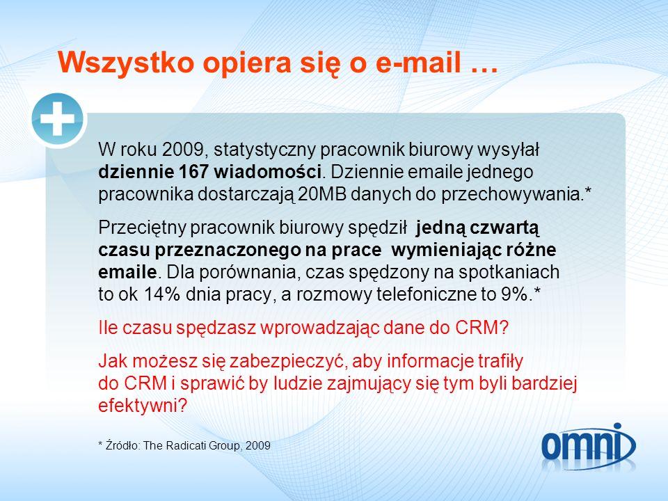 Wszystko opiera się o e-mail … W roku 2009, statystyczny pracownik biurowy wysyłał dziennie 167 wiadomości. Dziennie emaile jednego pracownika dostarc