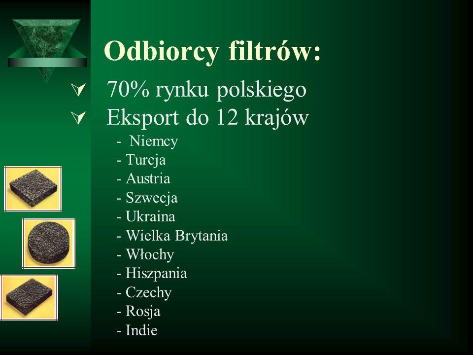 Odbiorcy filtrów: 70% rynku polskiego Eksport do 12 krajów - Niemcy - Turcja - Austria - Szwecja - Ukraina - Wielka Brytania - Włochy - Hiszpania - Cz