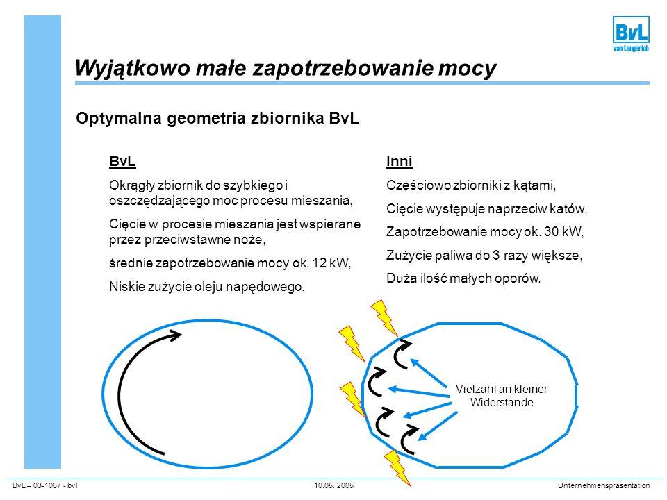 BvL – 03-1067 - bvl10.05..2005Unternehmenspräsentation Wyjątkowo małe zapotrzebowanie mocy Optymalna geometria zbiornika BvL BvL Okrągły zbiornik do s