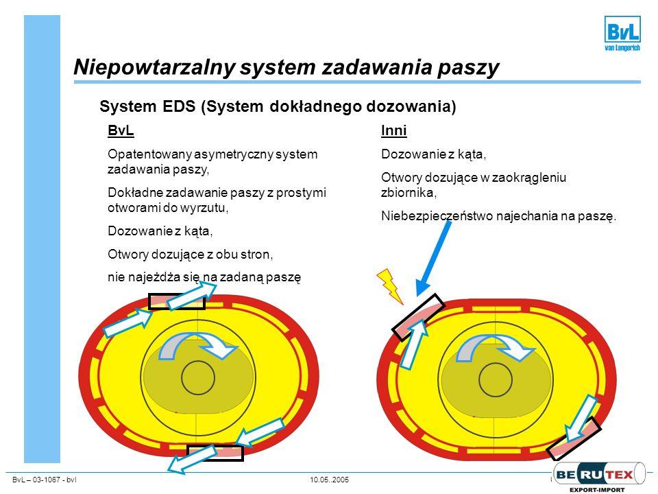 BvL – 03-1067 - bvl10.05..2005Unternehmenspräsentation Niepowtarzalny system zadawania paszy System EDS (System dokładnego dozowania) BvL Opatentowany