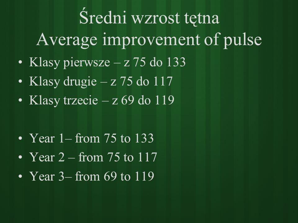 Średni wzrost tętna Average improvement of pulse Klasy pierwsze – z 75 do 133 Klasy drugie – z 75 do 117 Klasy trzecie – z 69 do 119 Year 1– from 75 t