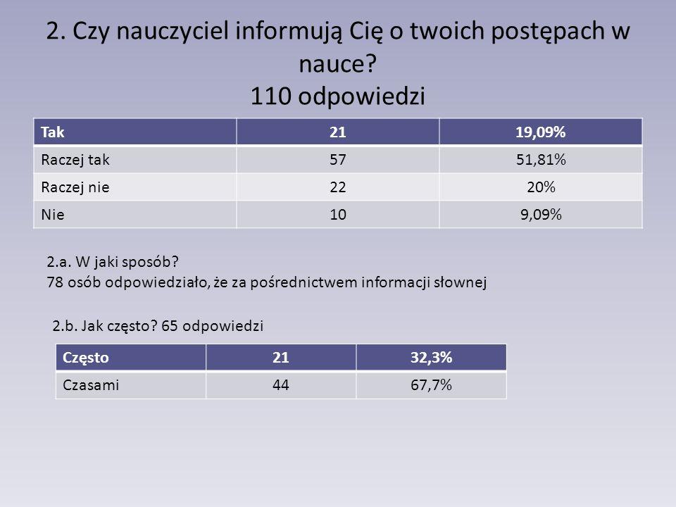 2. Czy nauczyciel informują Cię o twoich postępach w nauce? 110 odpowiedzi Tak2119,09% Raczej tak5751,81% Raczej nie2220% Nie109,09% 2.a. W jaki sposó