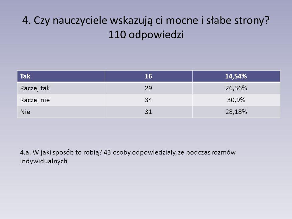 4. Czy nauczyciele wskazują ci mocne i słabe strony? 110 odpowiedzi Tak1614,54% Raczej tak2926,36% Raczej nie3430,9% Nie3128,18% 4.a. W jaki sposób to