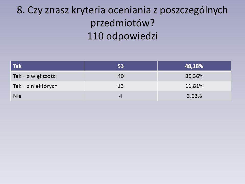 8. Czy znasz kryteria oceniania z poszczególnych przedmiotów? 110 odpowiedzi Tak5348,18% Tak – z większości4036,36% Tak – z niektórych1311,81% Nie43,6