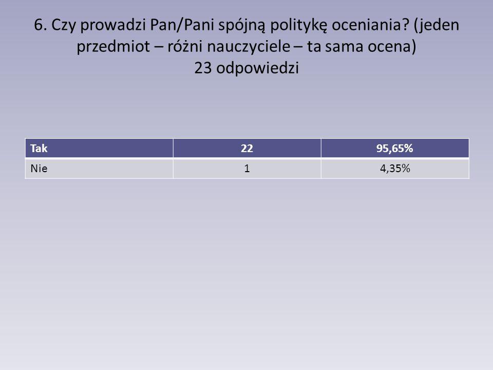 6. Czy prowadzi Pan/Pani spójną politykę oceniania? (jeden przedmiot – różni nauczyciele – ta sama ocena) 23 odpowiedzi Tak2295,65% Nie14,35%