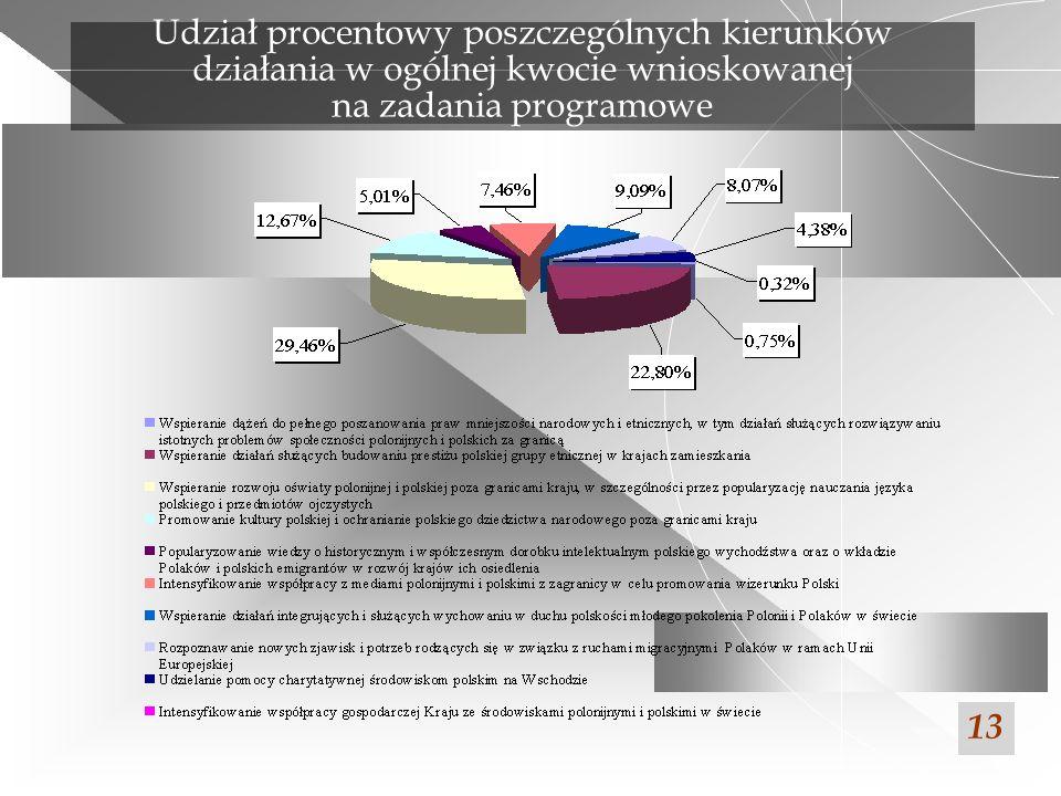 Udział procentowy poszczególnych kierunków działania w ogólnej kwocie wnioskowanej na zadania programowe 13