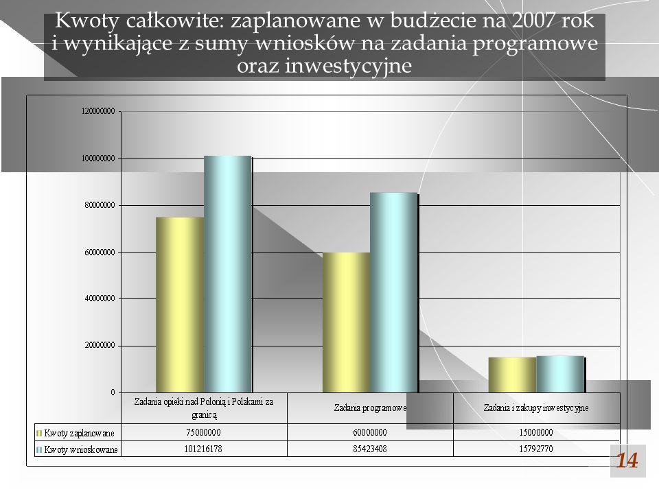 Założenia do koncepcji współpracy i pomocy Senatu Rzeczypospolitej Polskiej dla Polonii i Polaków za granicą.