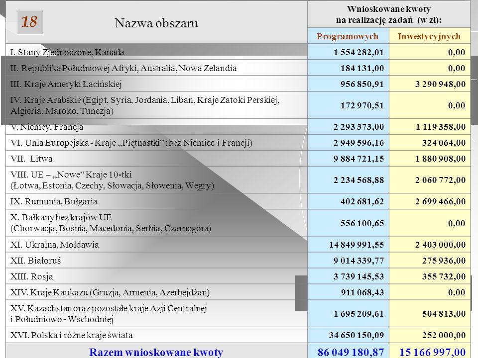 Środki na zadania programowe oraz inwestycyjne w powiązaniu z obszarami wyróżnionymi w Założeniach do koncepcji współpracy i pomocy Senatu Rzeczypospolitej Polskiej dla Polonii i Polaków za granicą w 2007 roku 19