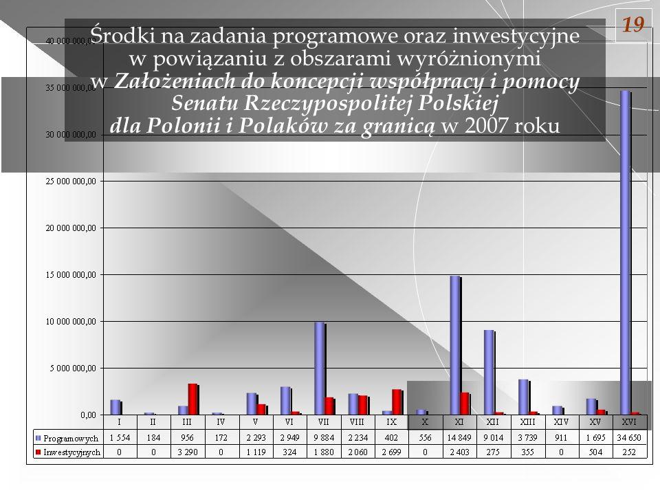 Środki na zadania programowe oraz inwestycyjne w powiązaniu z obszarami wyróżnionymi w Założeniach do koncepcji współpracy i pomocy Senatu Rzeczypospo