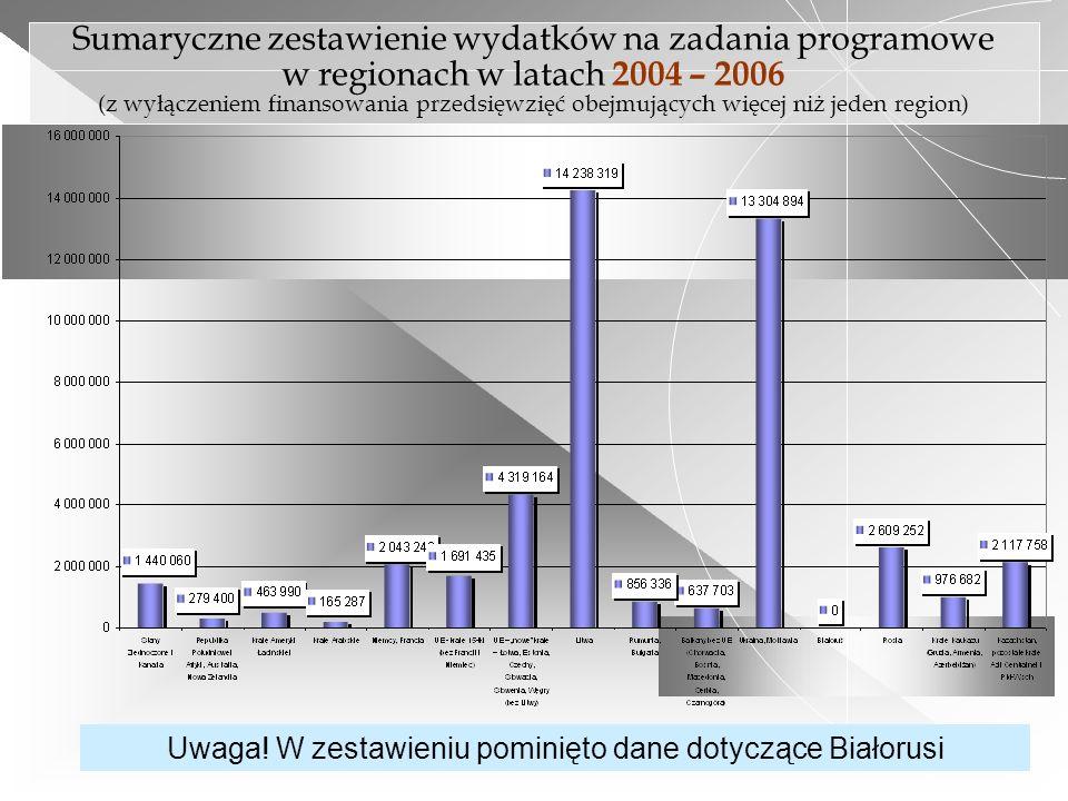 Sumaryczne zestawienie wydatków na zadania programowe w regionach w latach 2004 – 2006 (z wyłączeniem finansowania przedsięwzięć obejmujących więcej n