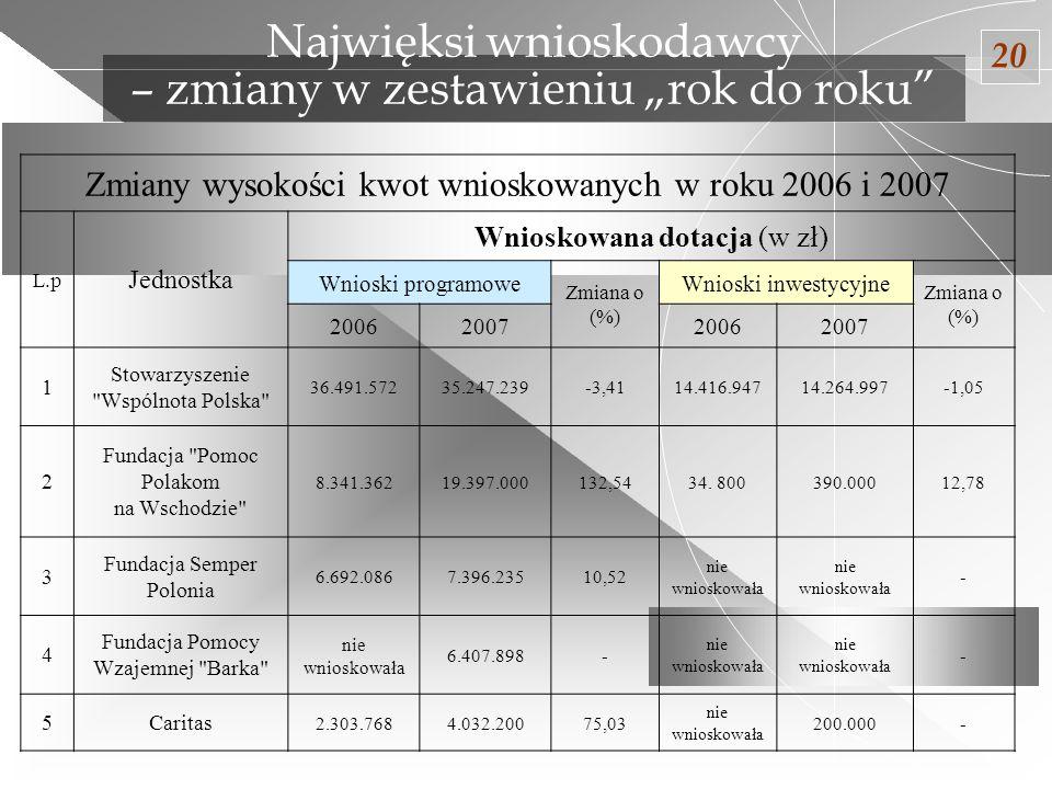 Zmiany wysokości kwot wnioskowanych w roku 2006 i 2007 L.p Jednostka Wnioskowana dotacja (w zł) Wnioski programowe Zmiana o (%) Wnioski inwestycyjne Z