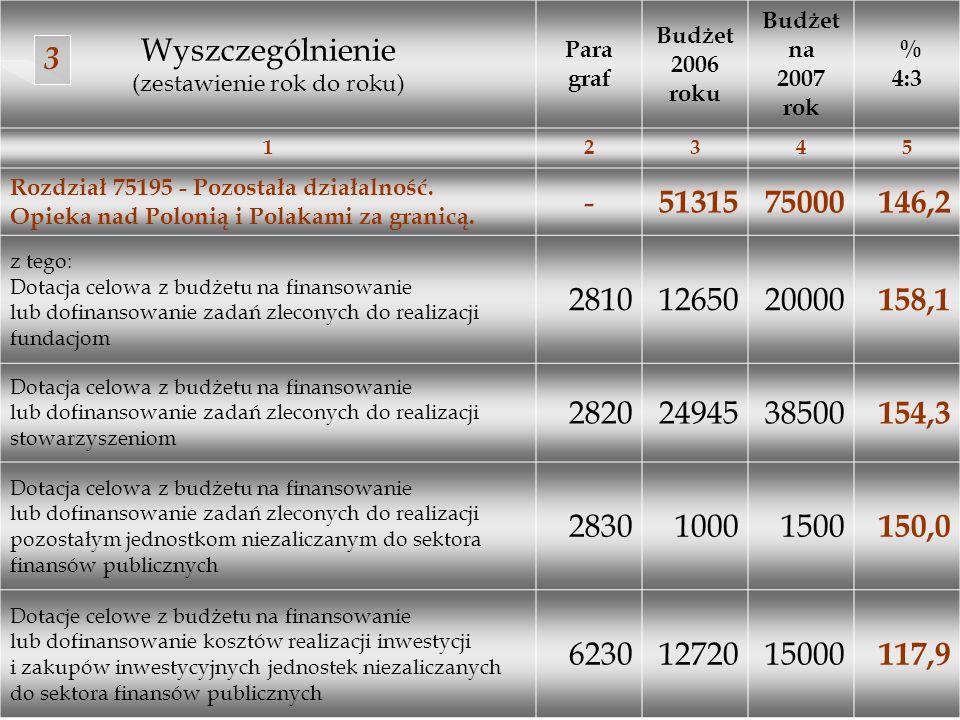 Wyszczególnienie (zestawienie rok do roku) Para graf Budżet 2006 roku Budżet na 2007 rok % 4:3 12345 Rozdział 75195 - Pozostała działalność. Opieka na