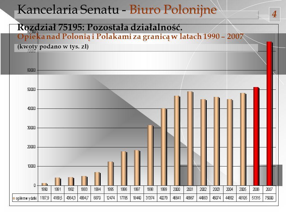 Kancelaria Senatu - Biuro Polonijne Rozdział 75195: Pozostała działalność. Opieka nad Polonią i Polakami za granicą w latach 1990 – 2007 (kwoty podano