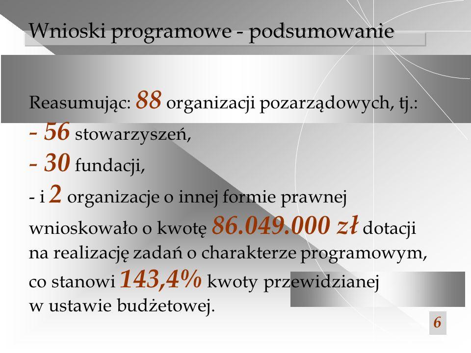 Reasumując: 88 organizacji pozarządowych, tj.: - 56 stowarzyszeń, - 30 fundacji, - i 2 organizacje o innej formie prawnej wnioskowało o kwotę 86.049.0