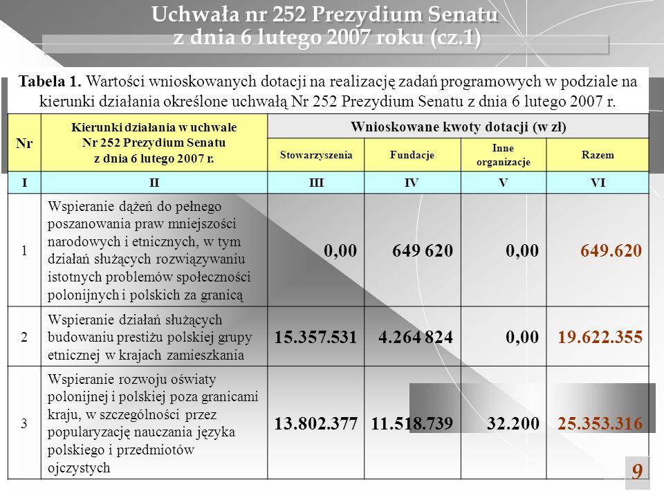 Tabela 1. Wartości wnioskowanych dotacji na realizację zadań programowych w podziale na kierunki działania określone uchwałą Nr 252 Prezydium Senatu z