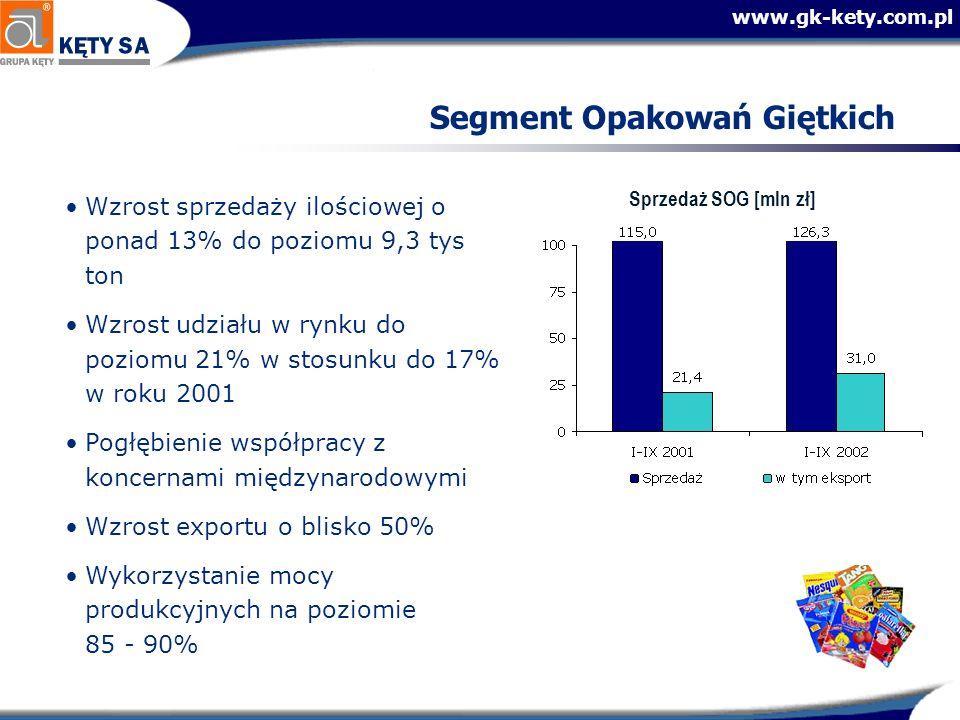www.gk-kety.com.pl Segment Opakowań Giętkich Wzrost sprzedaży ilościowej o ponad 13% do poziomu 9,3 tys ton Wzrost udziału w rynku do poziomu 21% w st