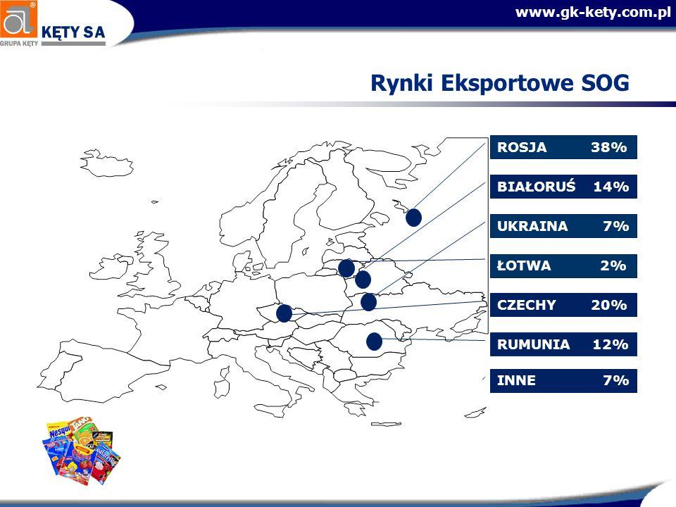 www.gk-kety.com.pl Rynki Eksportowe SOG ŁOTWA 2% UKRAINA 7% BIAŁORUŚ 14% INNE 7% RUMUNIA 12% CZECHY 20% ROSJA 38%
