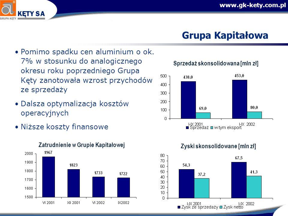 www.gk-kety.com.pl Grupa Kapitałowa Pomimo spadku cen aluminium o ok. 7% w stosunku do analogicznego okresu roku poprzedniego Grupa Kęty zanotowała wz