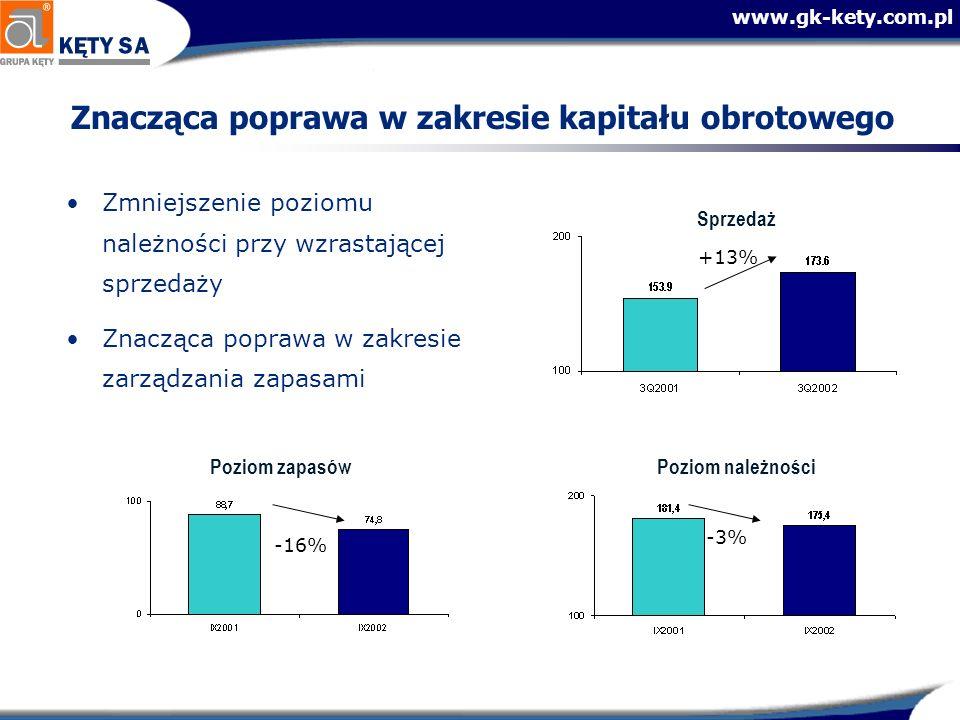 www.gk-kety.com.pl Znacząca poprawa w zakresie kapitału obrotowego Zmniejszenie poziomu należności przy wzrastającej sprzedaży Znacząca poprawa w zakr