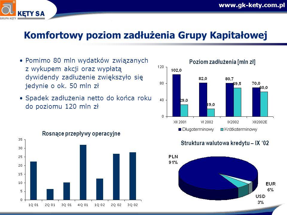 www.gk-kety.com.pl Komfortowy poziom zadłużenia Grupy Kapitałowej Struktura walutowa kredytu – IX 02 Poziom zadłużenia [mln zł] Rosnące przepływy oper