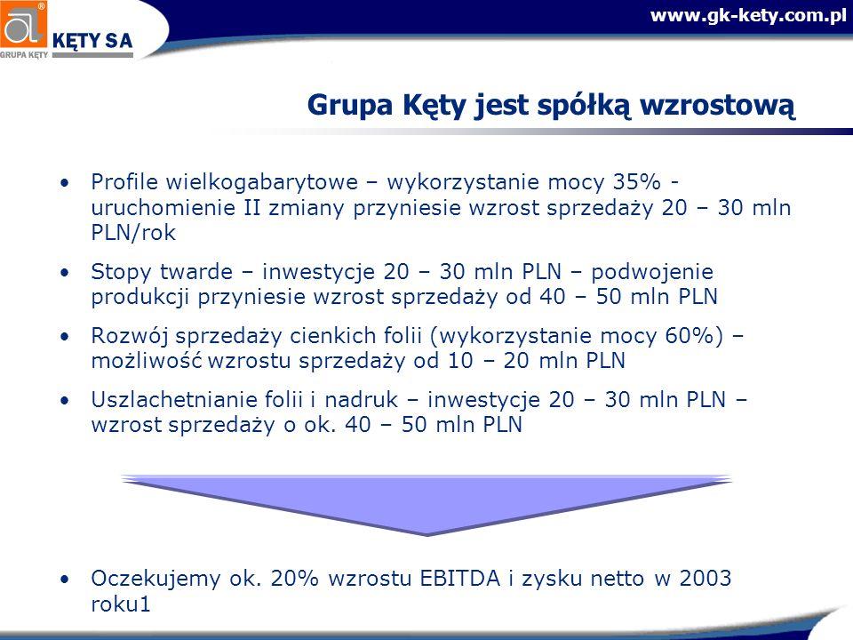 www.gk-kety.com.pl Grupa Kęty jest spółką wzrostową Profile wielkogabarytowe – wykorzystanie mocy 35% - uruchomienie II zmiany przyniesie wzrost sprze