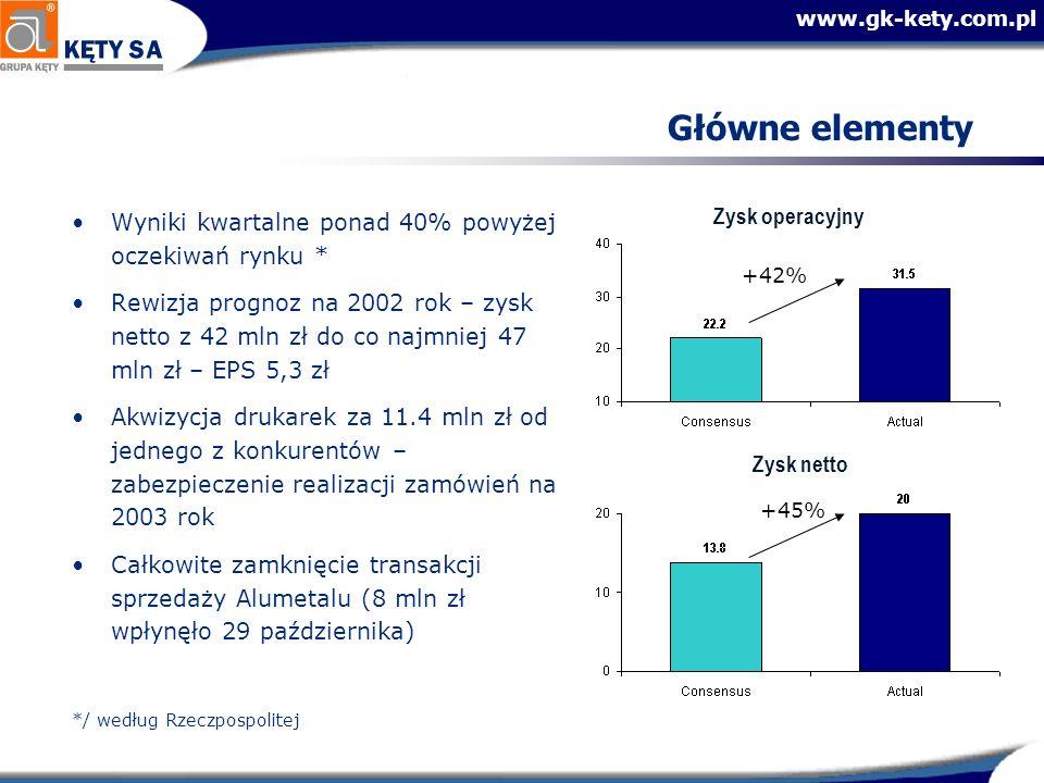 www.gk-kety.com.pl Główne elementy Wyniki kwartalne ponad 40% powyżej oczekiwań rynku * Rewizja prognoz na 2002 rok – zysk netto z 42 mln zł do co naj