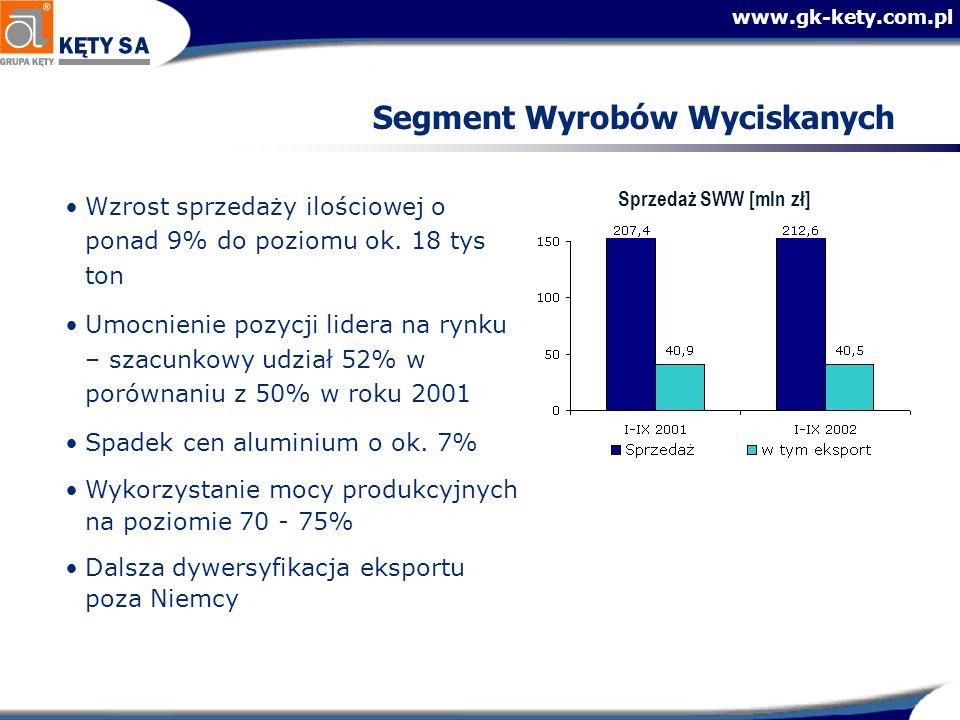 www.gk-kety.com.pl Segment Wyrobów Wyciskanych Sprzedaż SWW [mln zł] Wzrost sprzedaży ilościowej o ponad 9% do poziomu ok. 18 tys ton Umocnienie pozyc