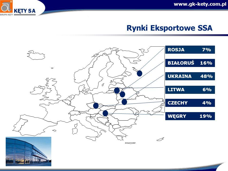 www.gk-kety.com.pl Rynki Eksportowe SSA LITWA 6% UKRAINA 48% BIAŁORUŚ 16% WĘGRY 19% CZECHY 4% ROSJA 7%