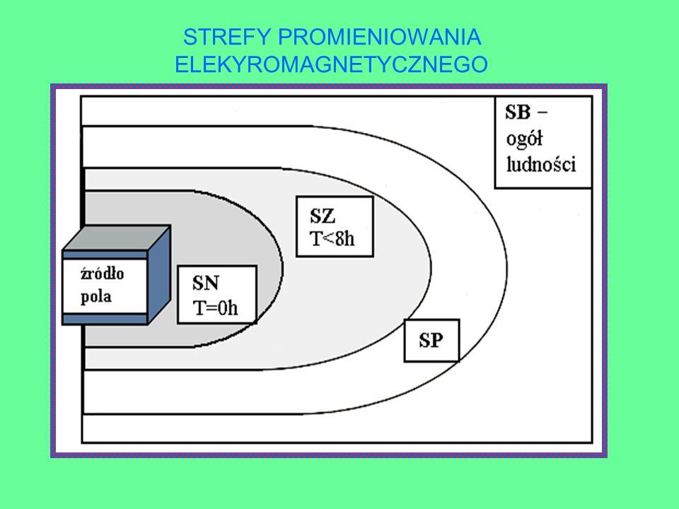 przykładowe źródła pola elektromagnetycznego linie elektromagnetyczne anteny nadawcze wysokiego napięcia telefonii komórkowej