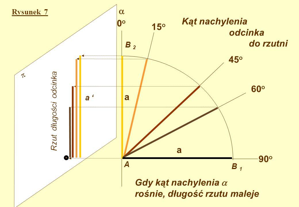 Zależność między kątem nachylenia do rzutni i długością rzutu odcinka AB Zależność tę ilustruje Zależność tę ilustruje rys. 7. Koniec A odcinka jest n