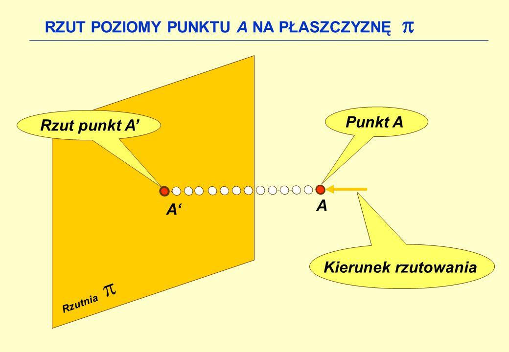A A Punkt A Kierunek rzutowania Rzut punkt A Rzutnia RZUT POZIOMY PUNKTU A NA PŁASZCZYZNĘ