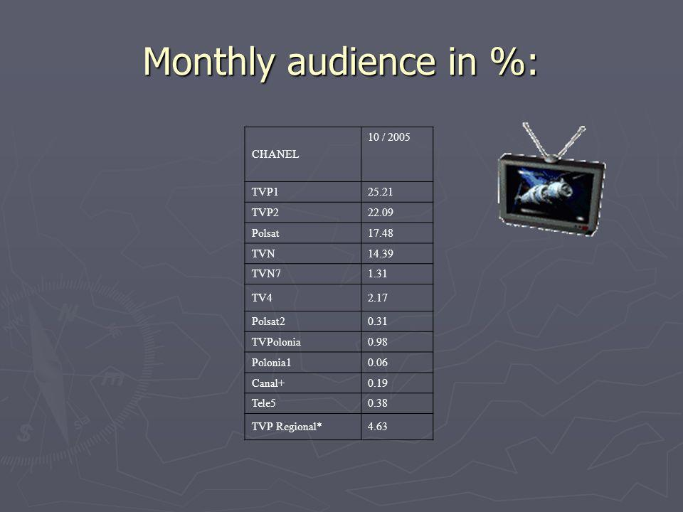 Monthly audience in %: CHANEL 10 / 2005 TVP125.21 TVP222.09 Polsat17.48 TVN14.39 TVN71.31 TV42.17 Polsat20.31 TVPolonia0.98 Polonia10.06 Canal+0.19 Tele50.38 TVP Regional*4.63