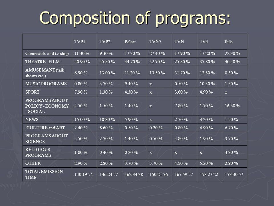 Composition of programs: TVP1TVP2PolsatTVN7TVNTV4Puls Comercials and tv-shop11.30 %9.30 %17.30 %27.40 %17.90 %17.20 %22.30 % THEATRE- FILM40.90 %45.80