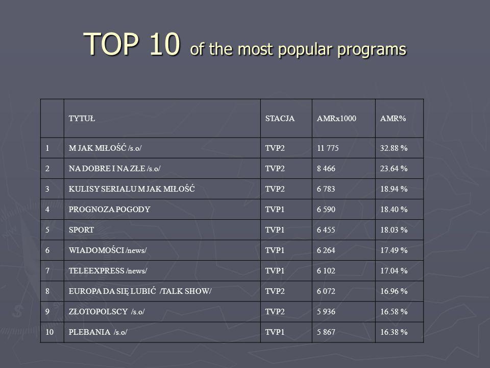 TOP 10 of the most popular programs TYTUŁSTACJAAMRx1000AMR% 1M JAK MIŁOŚĆ /s.o/TVP211 77532.88 % 2NA DOBRE I NA ZŁE /s.o/TVP28 46623.64 % 3KULISY SERI
