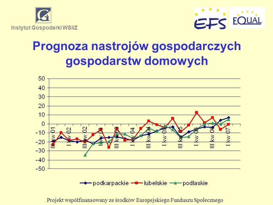 Prognoza nastrojów gospodarczych gospodarstw domowych Instytut Gospodarki WSIiZ Projekt współfinansowany ze środków Europejskiego Funduszu Społecznego