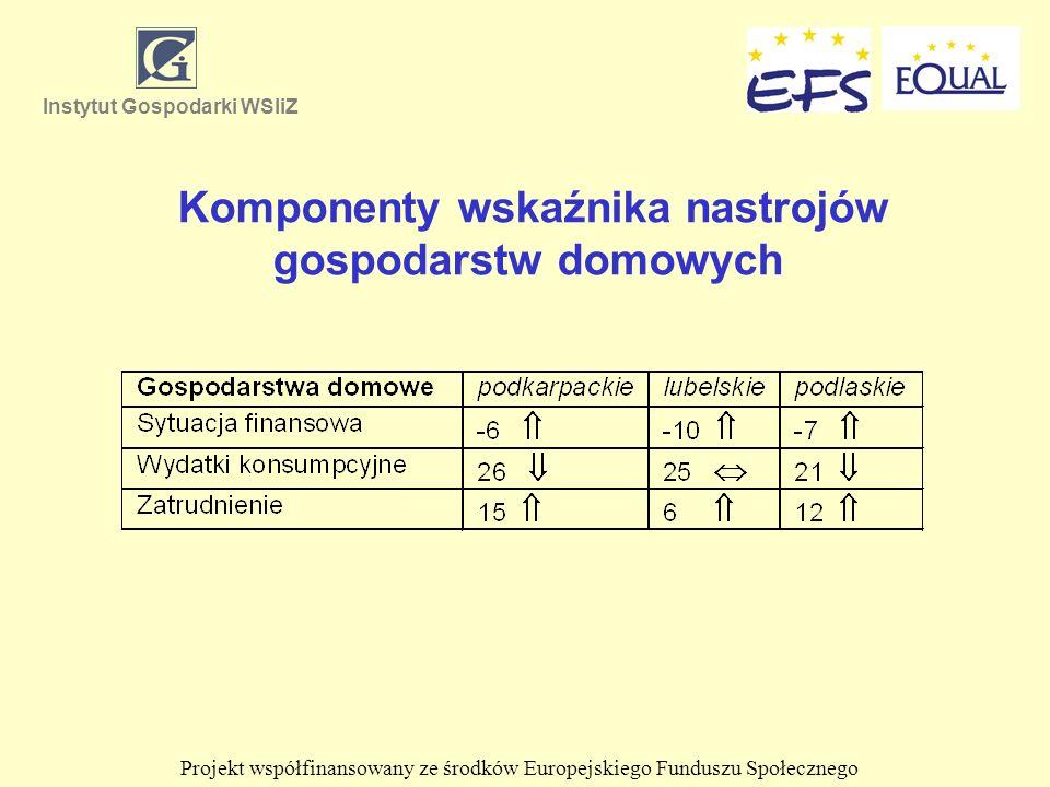 Komponenty wskaźnika nastrojów gospodarstw domowych Instytut Gospodarki WSIiZ Projekt współfinansowany ze środków Europejskiego Funduszu Społecznego