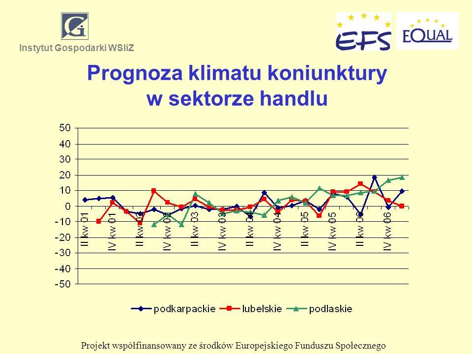 Prognoza klimatu koniunktury w sektorze handlu Instytut Gospodarki WSIiZ Projekt współfinansowany ze środków Europejskiego Funduszu Społecznego