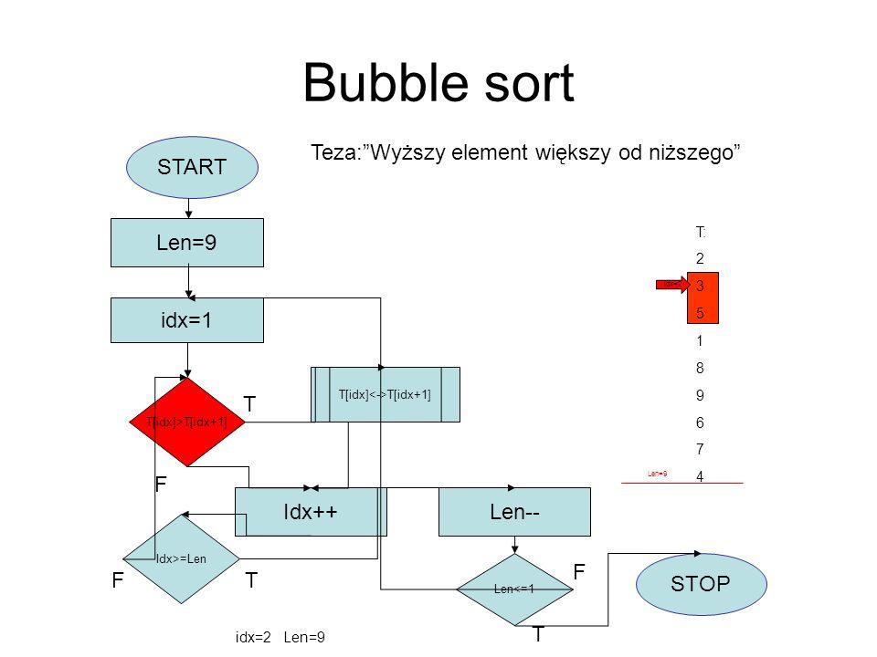 Bubble sort START idx=1 Len=9 T[idx]>T[idx+1] T[idx] T[idx+1] Idx++ Idx>=Len F Len-- Len<=1 STOP T F T T F T: 2 3 5 1 8 9 6 7 4 idx=2 Len=9 Teza:Wyższ