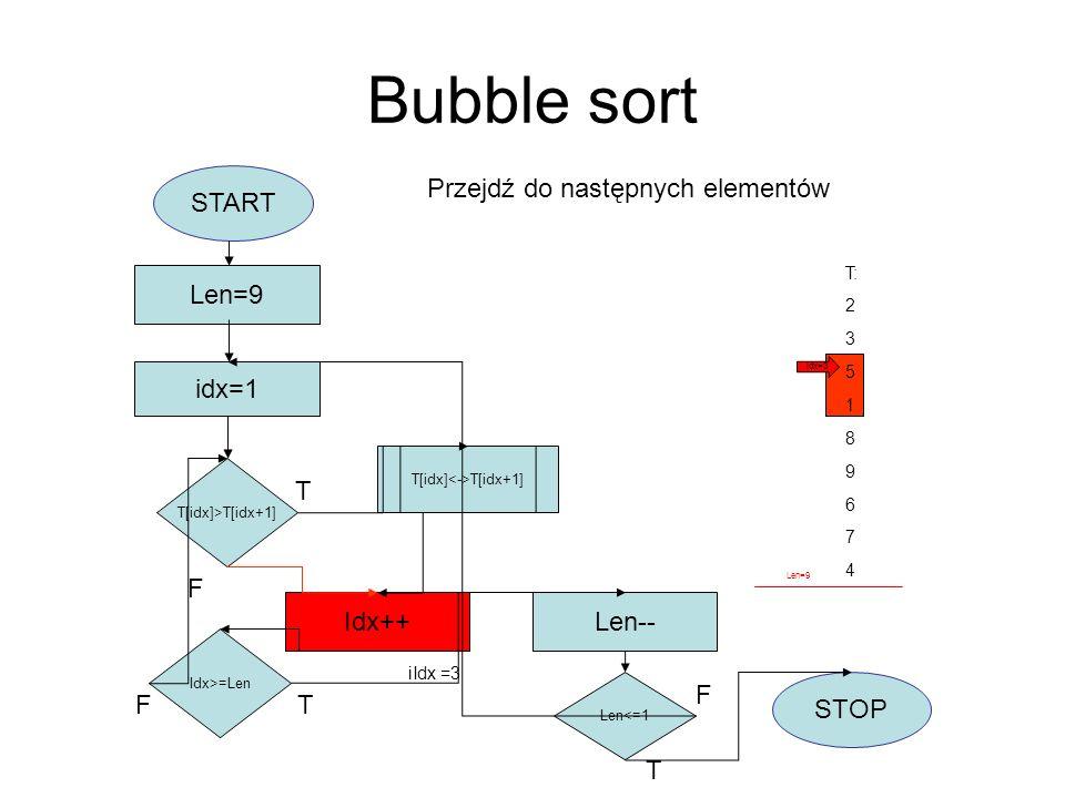 Bubble sort START idx=1 Len=9 T[idx]>T[idx+1] T[idx] T[idx+1] Idx++ Idx>=Len F Len-- Len<=1 STOP T F T T F T: 2 3 5 1 8 9 6 7 4 Przejdź do następnych