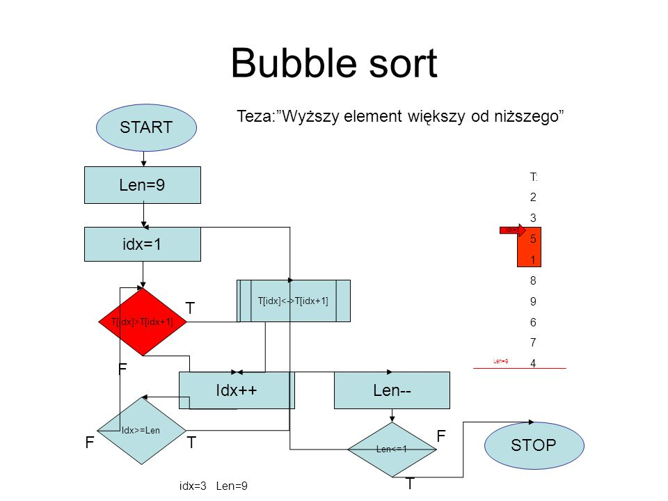 Bubble sort START idx=1 Len=9 T[idx]>T[idx+1] T[idx] T[idx+1] Idx++ Idx>=Len F Len-- Len<=1 STOP T F T T F T: 2 3 5 1 8 9 6 7 4 idx=3 Len=9 Teza:Wyższ