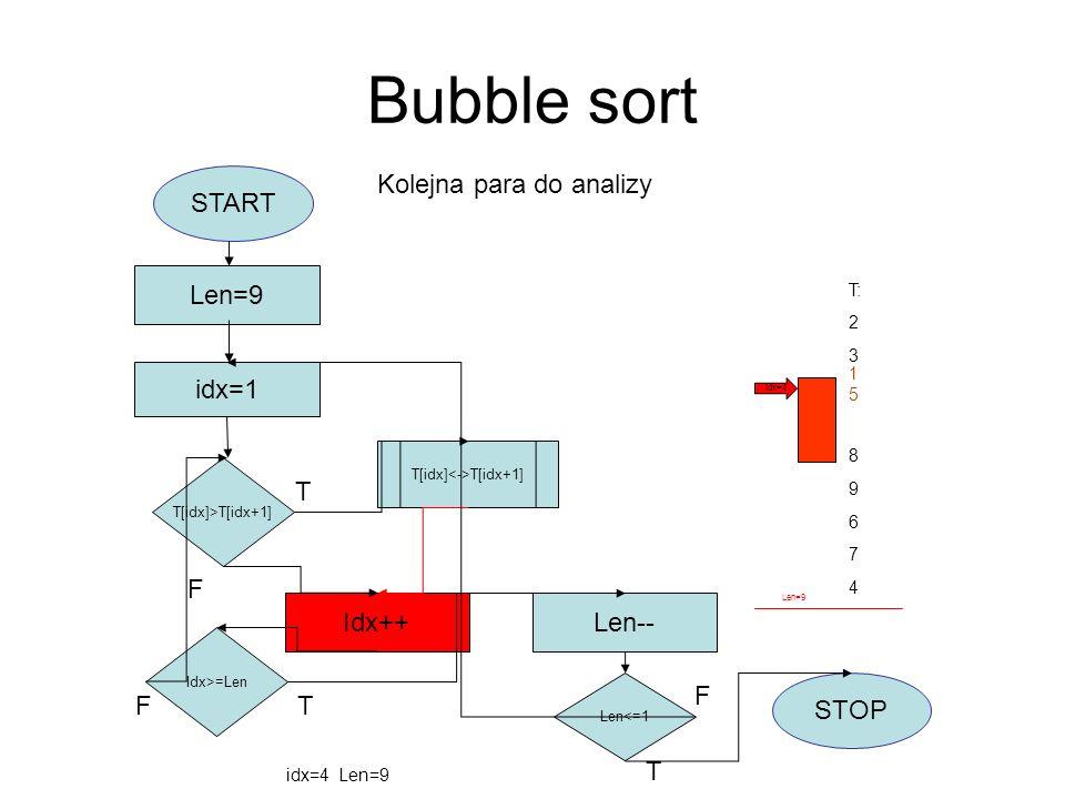Bubble sort START idx=1 Len=9 T[idx]>T[idx+1] T[idx] T[idx+1] Idx++ Idx>=Len F Len-- Len<=1 STOP T F T T F T: 2 3 8 9 6 7 4 idx=4 Len=9 Kolejna para d